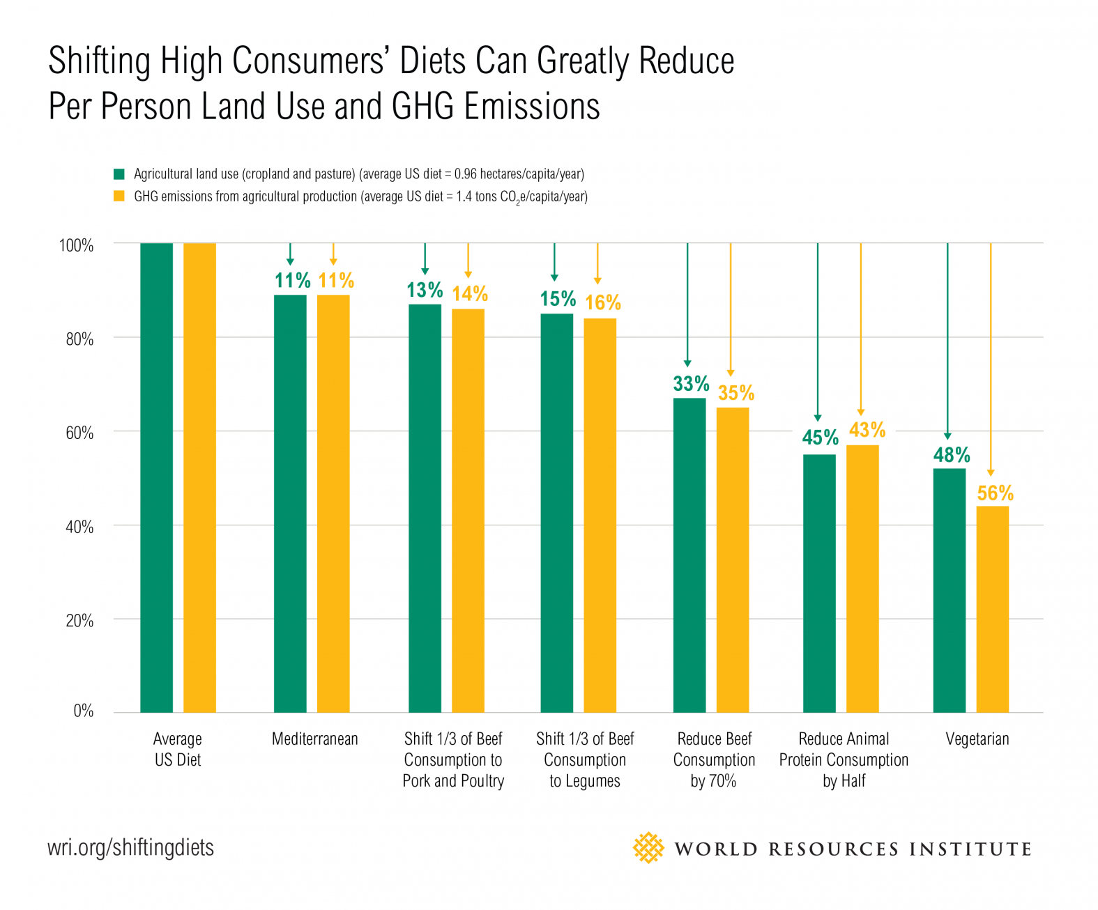 Greenhouse impact of different dietary choices