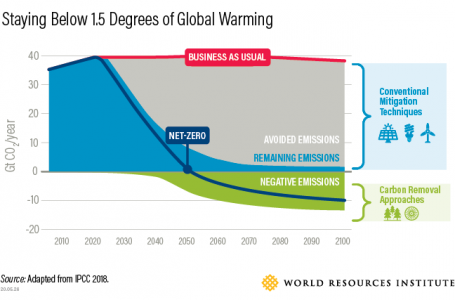 A graph showing how we can stay within 1.5 degrees of global warming with carbon removal