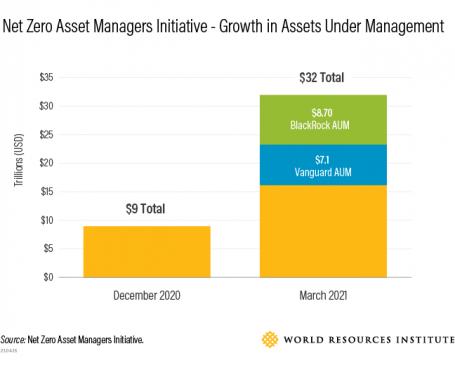 Net Zero Asset Management Initiative - Growth in Assets Under Management