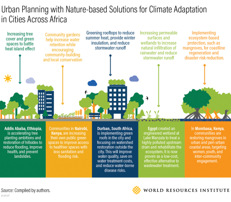 Urban Planning with Nature-based Solutions for Climate Adaptation