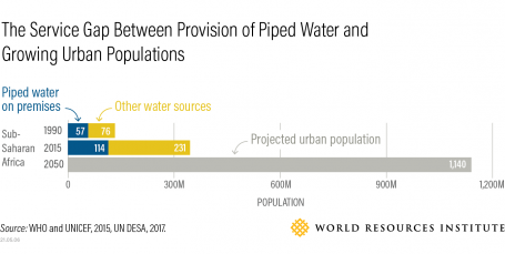 The service gap between provision of piped water and growing urban populations.