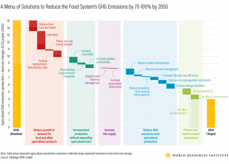 A graphic showing how different solutions, including diet shifts and increased fish supply, can reduce food system emissions by 70-100% by 2050.