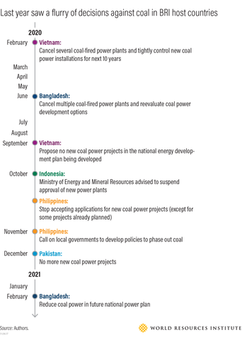 A timeline of decisions from five countries that express a growing disinterest in coal among BRI countries.