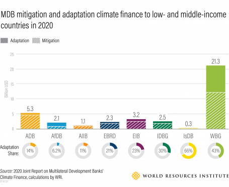 Graphic: MDB mitigation and adaptation climate finance to low- and middle-income countries in 2020