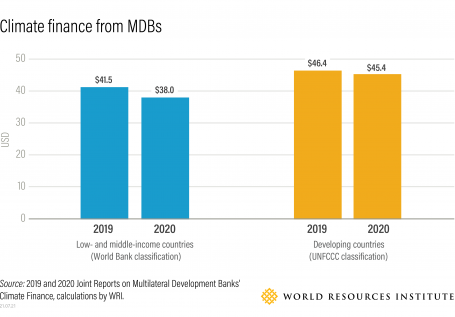 Graphic: Climate finance from MDBs, World Bank and UNFCCC classifications