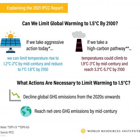 IPCC report findings