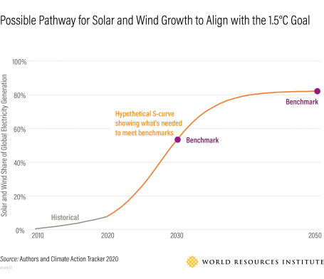 Possible Pathway for Solar and Wind Growth to Align with 1.5 degrees C Goal