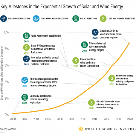 Key Milestones in the Exponential Growth of Solar and Wind Energy