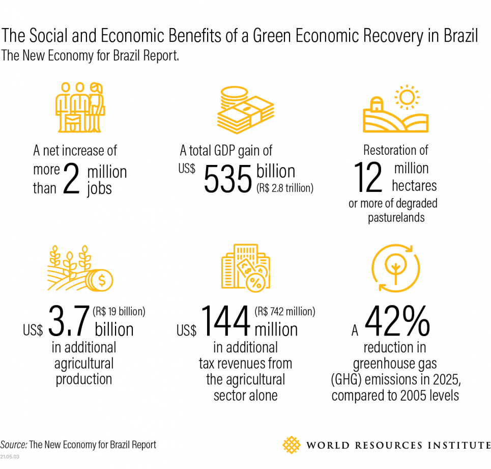 Social and economic benefits of green economic recovery in Brazil