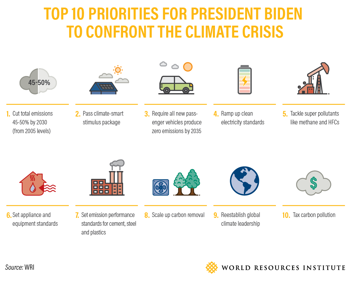 Top 10 Priorities for President Biden to Tackle the Climate Crisis