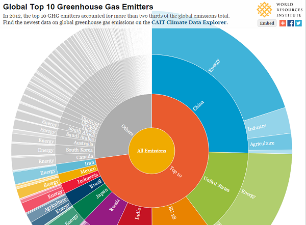 The top 10 GHG emitters contribute 72 percent of global emissions. Graphic by WRI