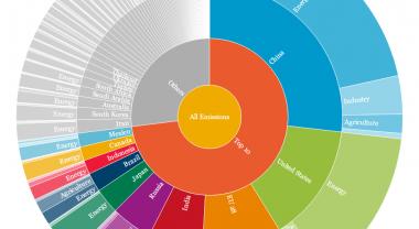 Data Visualization of GHG Emissions