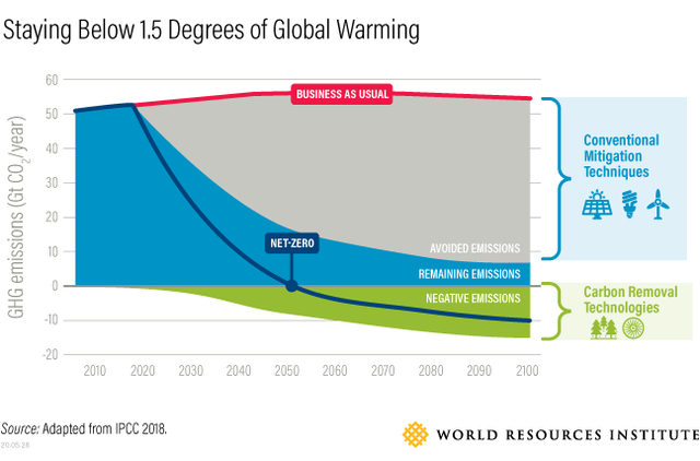 <p>Note: This is a notional scenario showing the role of carbon removal in bringing emissions to net-zero by mid-century consistent with limiting global warming to 1.5°C above pre-Industrial levels. It assumes concurrent mitigation of CO2 and non-CO2 gases, like methane. Faster and/or deeper emission reductions could reduce the role for carbon removal; slower and/or weaker emission reductions would increase the need for carbon removal.</p>