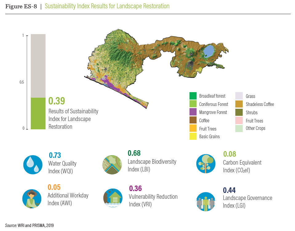 <p>Building a simple index, such as this one from El Salvador, can help measure landscape restoration progress. Photo by WRI and PRISMA</p>